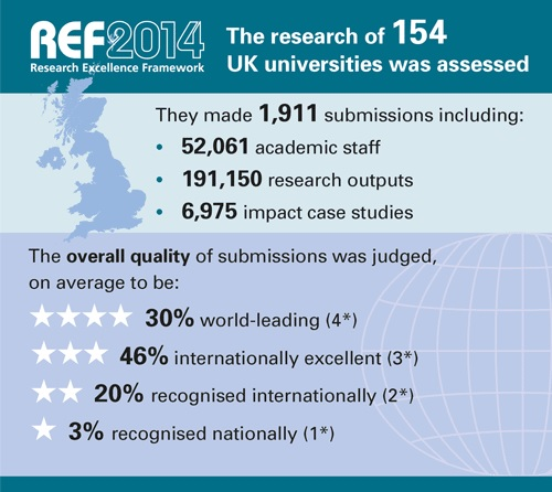 写真・図版 : 図2 2014年に実施された大学評価制度の結果=https://www.ref.ac.uk/2014/より