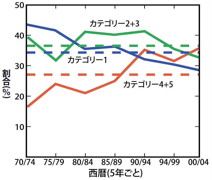 写真・図版 : カテゴリー別の熱帯低気圧の割合。規模が大きなカテゴリー4や5が増えている(IPCC第4次評価報告書)