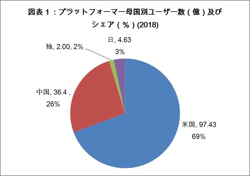 写真・図版 : (出所)Statista各資料より作成。ユーザー数はアクティブアカウント数による。