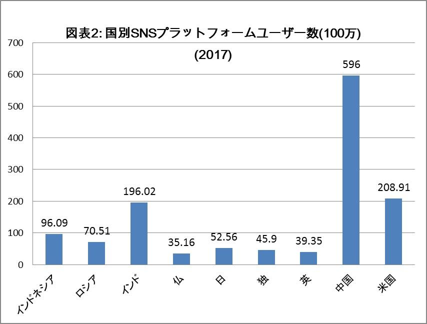 写真・図版 : (出所)Statista各資料より作成。ソシアルメディアユーザー数(推計)による。