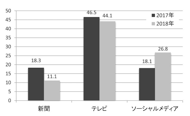 写真・図版 : 図10 社会に関する重要な情報源(%)