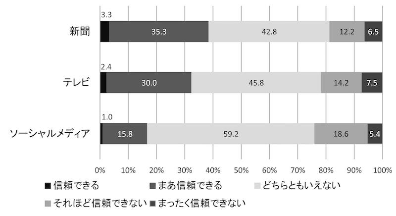 写真・図版 : 図11 メディアは信頼できるか(2018年、%)