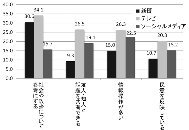 写真・図版 : 図12 メディアは民意形成に役立っているか(%)