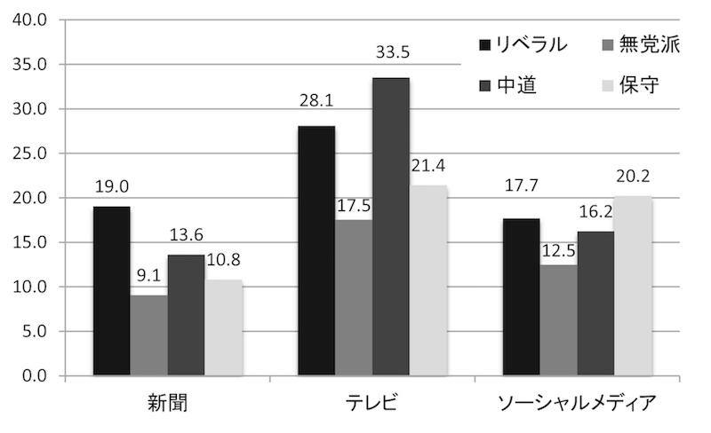 写真・図版 : 図13 メディアは民意を反映しているか(%)