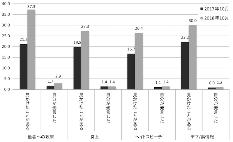 写真・図版 : 図14 問題現象認知度と実行者の割合(%)