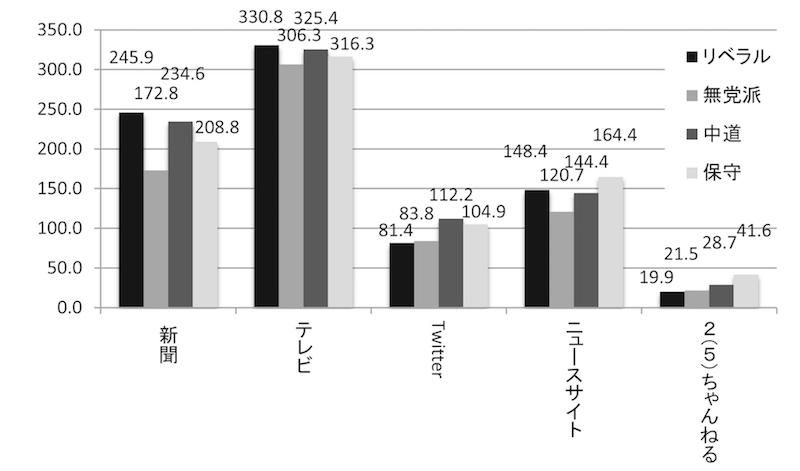 写真・図版 : 図15 平均年間利用日数.