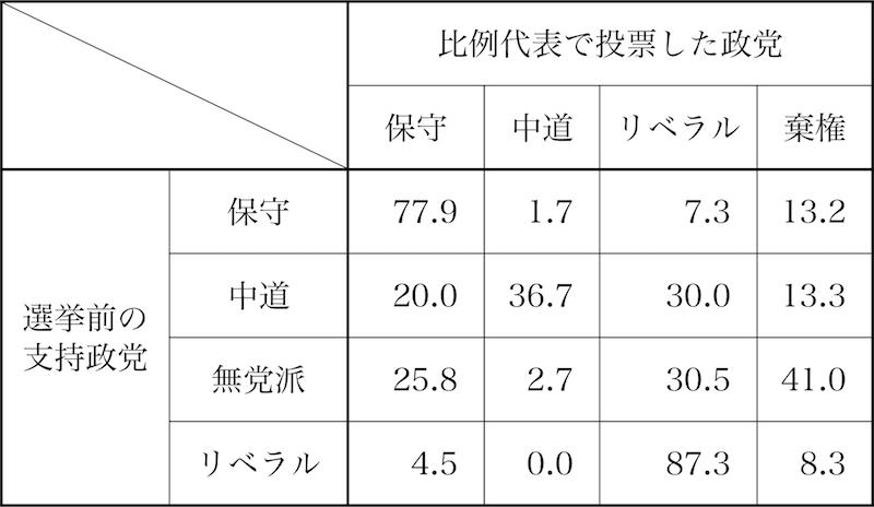 写真・図版 : 表1 17年調査による選挙前支持政党と比例代表投票政党との対応(%)