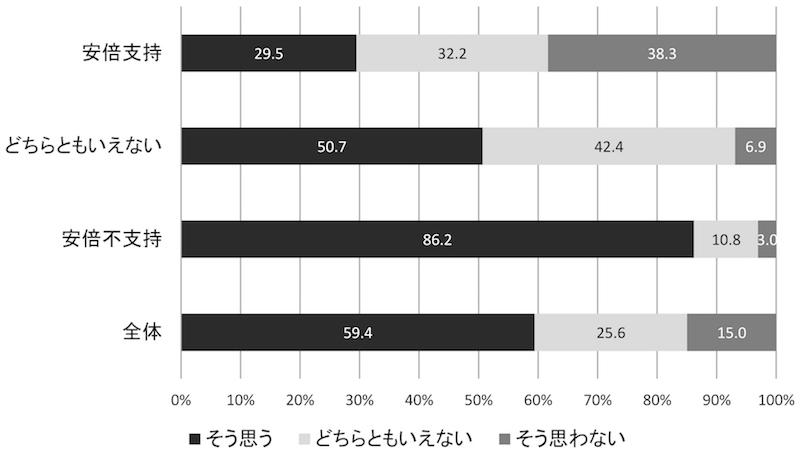 写真・図版 : 図1 「2017年の冒頭解散はモリカケ問題への追及をかわすためだと思うか」に対する回答割合(%)