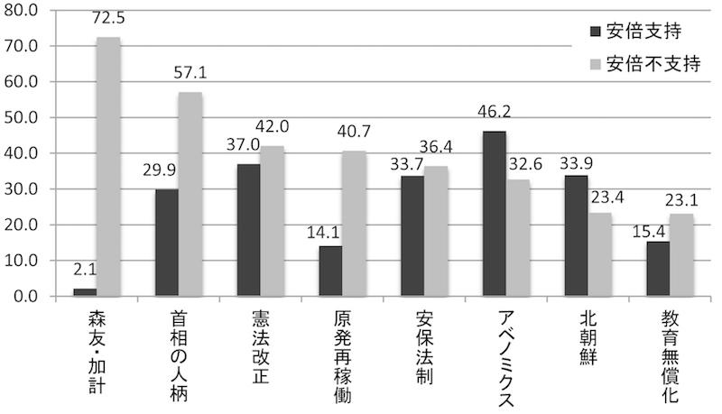 図2 安倍首相支持/不支持の理由(%、複数回答)