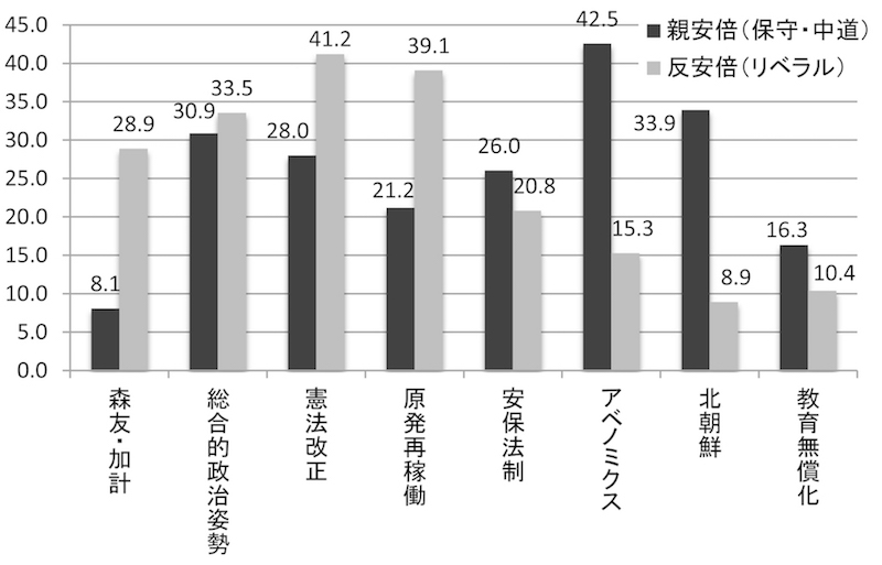 図3 17年衆院選比例代表投票の理由(%、複数回答)
