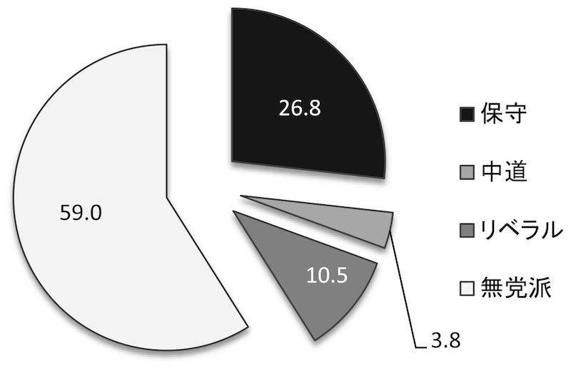 写真・図版 : 図4 調査対象者の支持政党(%)