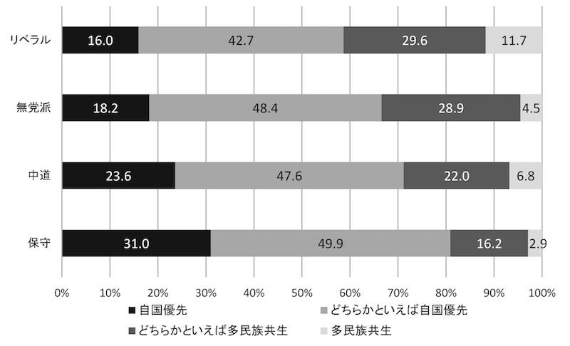 写真・図版 : 図5 自国優先か多民族共生か