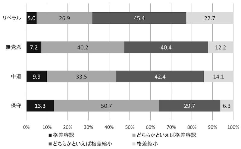写真・図版 : 図6 格差を容認すべきか、縮小すべきか
