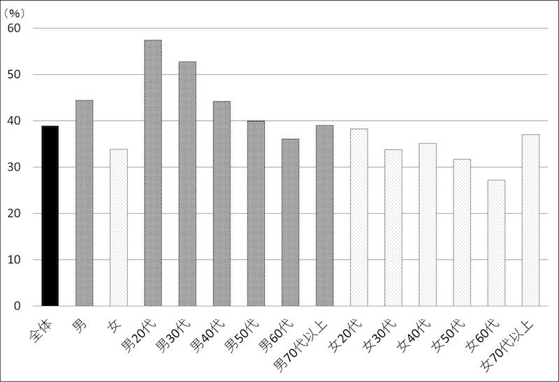 図1−1 第4次安倍内閣支持率(全期間平均、性別×世代別)