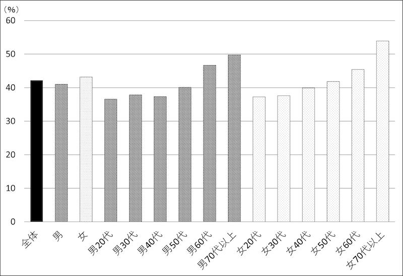 図1−2 第1次安倍内閣支持率(全期間平均、性別×世代別)