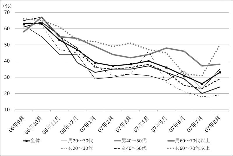 図2−1 世代×性別ごとの内閣支持率の推移(安倍内閣・第1次)