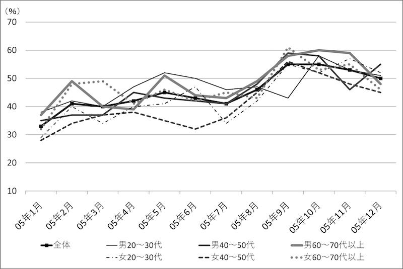 図2−2 世代×性別ごとの内閣支持率の推移(小泉内閣・第2〜3次)