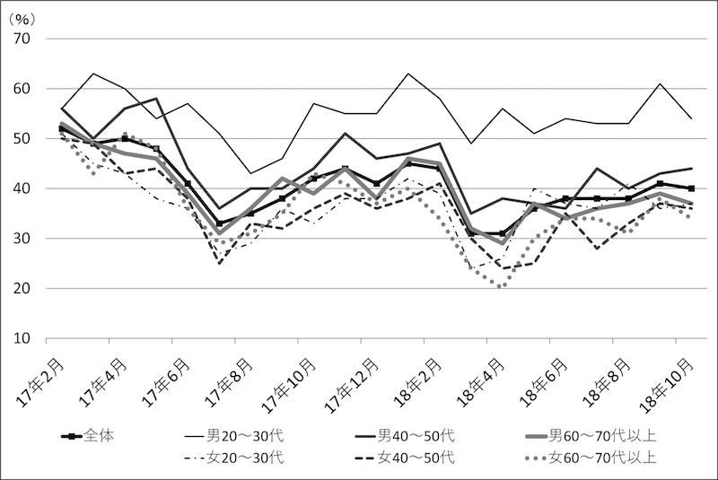 図2−3 世代×性別ごとの内閣支持率の推移(安倍内閣・第3〜4次)