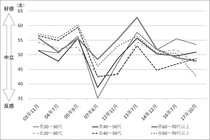写真・図版 : 図3 安倍晋三氏に対する感情温度平均値の推移