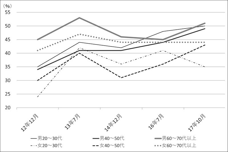 写真・図版 : 図4 「長い目で見たときに自民党寄り」の比率