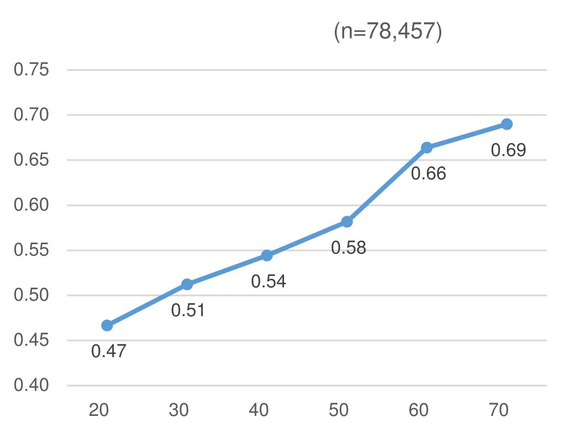図1・分極化指数: 年齢層別