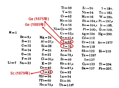 写真・図版 : メンデレーエフの周期律