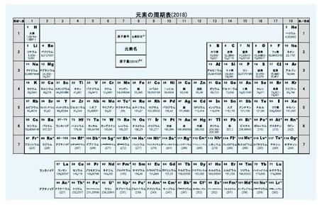 写真・図版 : 日本化学会から発行される公式の周期表