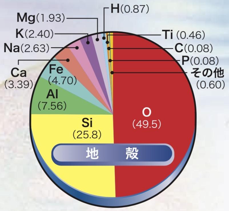 写真・図版 : 中央の円グラフの拡大図