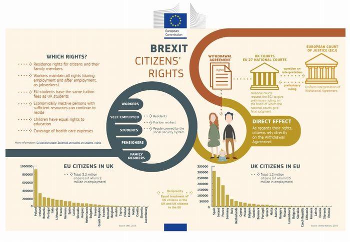 写真・図版 : ブレグジット後にEU域内の市民がどう影響を受けるかを説明するインフォグラフィック(欧州委員会のウェブサイトより)