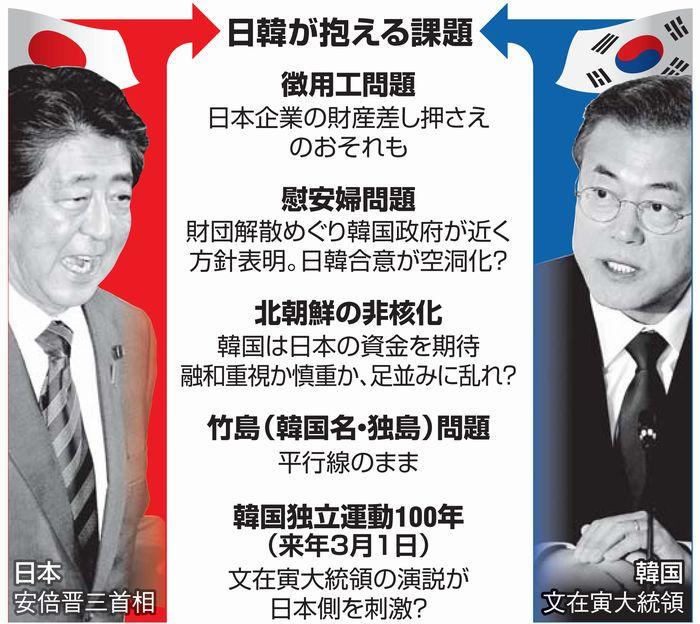 写真・図版 : 日韓が抱える課題