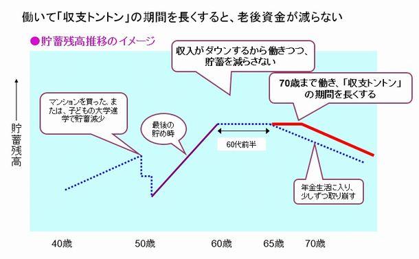70歳雇用で日本社会はどう変わるか