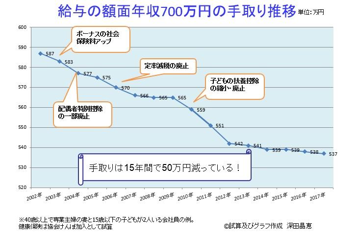 写真・図版 : 図表3 給与の額面年収700万円の手取り推移