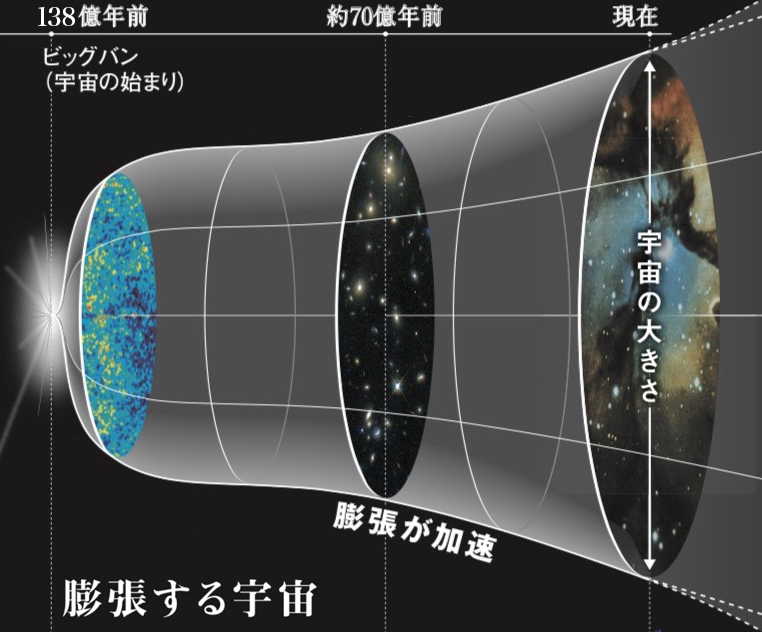写真・図版 : 宇宙は138億年前に誕生して以降、膨張を続けていると考えられている。