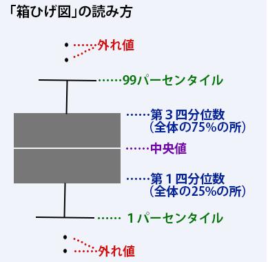 写真・図版 : データを小さな順に並べて示される「箱ひげ図」の読み方