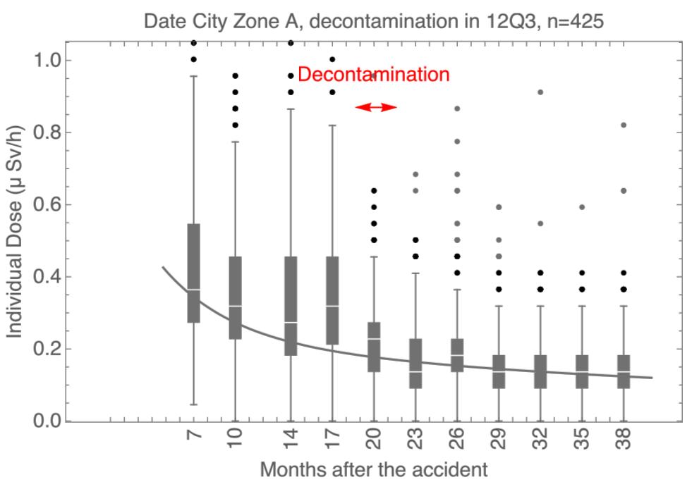 写真・図版 : 【図1】汚染度が高いA区域の住民の個人線量。(論文ではFigure6として掲載されている)