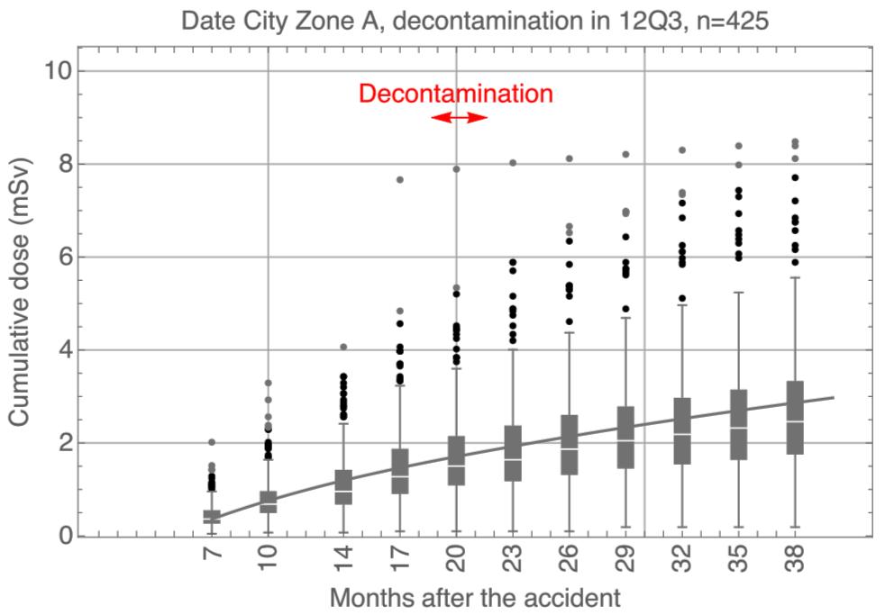 写真・図版 : 【図3】個人線量から変換された累積線量。(論文ではFigure7として掲載されている)