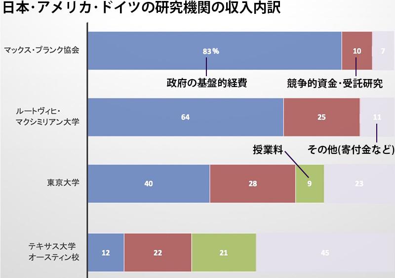 写真・図版 : ルートヴィヒ・マクシミリアン大学の数字は2017年のもので、http://www.en.uni-muenchen.de/about_lmu/factsfigs_newより、東京大学の数字は平成29年度のもので、https://www.u-tokyo.ac.jp/ja/about/public-info/zaimu-2017.htmlより、テキサス大学オースティン校の数字は2017年のもので、https://utexas.app.box.com/v/1718-budget-summaryより抜粋。