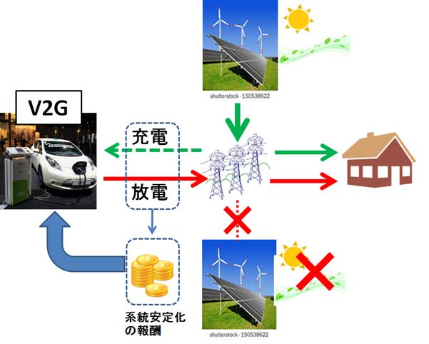 写真・図版 : V2G(Vehicle to Grid)概要