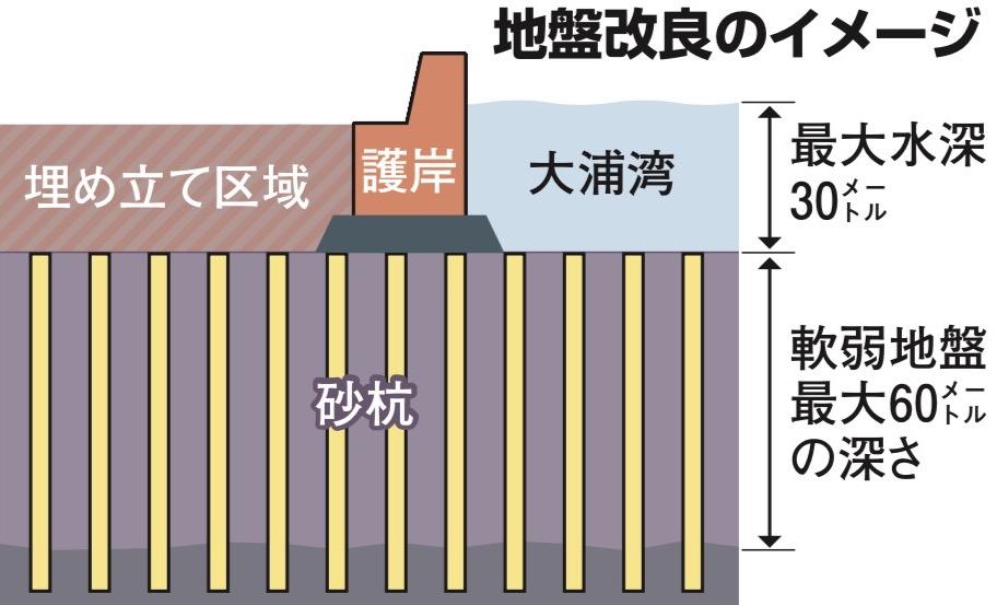写真・図版 : 政府の地盤改良計画のイメージ