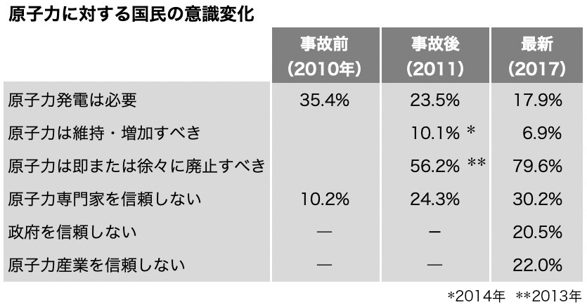 写真・図版 : 原子力文化振興財団「原子力に関する世論調査」(2018年2月)による