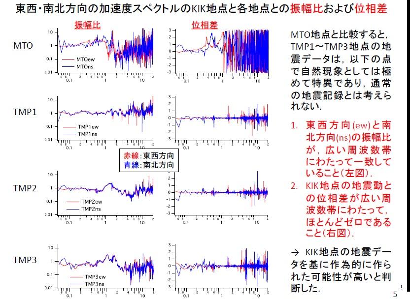 写真・図版 : 大阪大が公表した資料。別の地点のデータと波形が似ていることを分析、観測データと考えにくいことを示した
