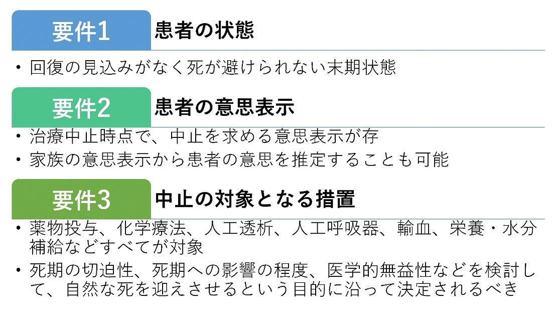 写真・図版 : 図1 横浜地裁判決が示した治療中止の許容要件