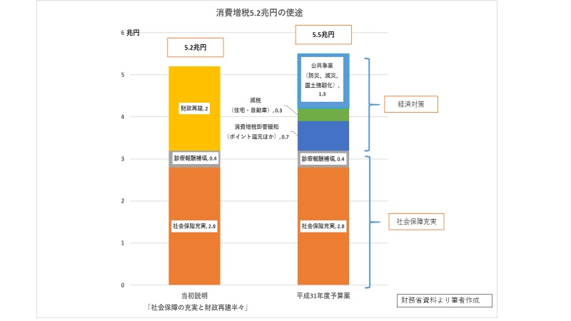 写真・図版 : 図  消費増税5.2兆円の使途