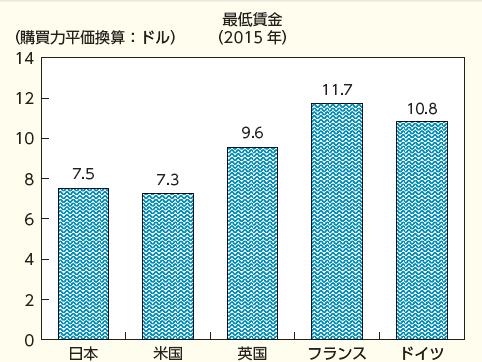 写真・図版 : グラフ1 労働省統計局資料(OECD資料から)