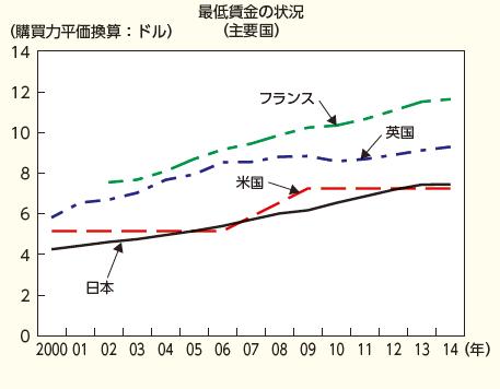 写真・図版 : 厚労省グラフ3