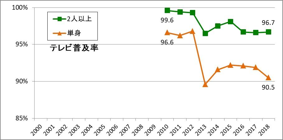 写真・図版 : 資料3:テレビの世帯普及率推移(出典:内閣府「消費動向調査」各年版より筆者作成)