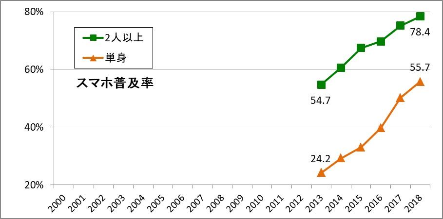 写真・図版 : 資料4:スマートフォンの世帯普及率推移(出典:内閣府「消費動向調査」各年版より筆者作成)
