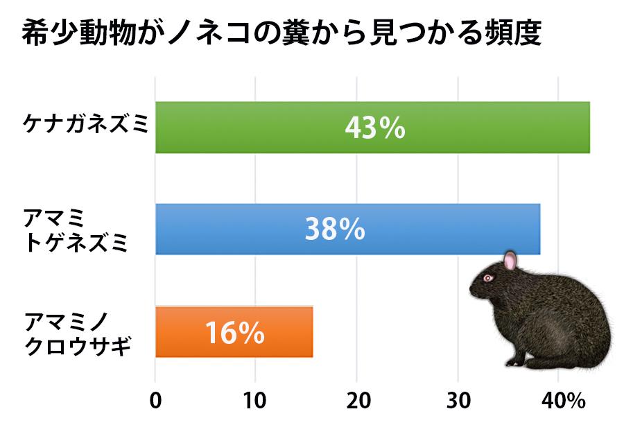 写真・図版 : ノネコの糞102個の分析結果。塩野﨑和美氏の研究(2016年)から