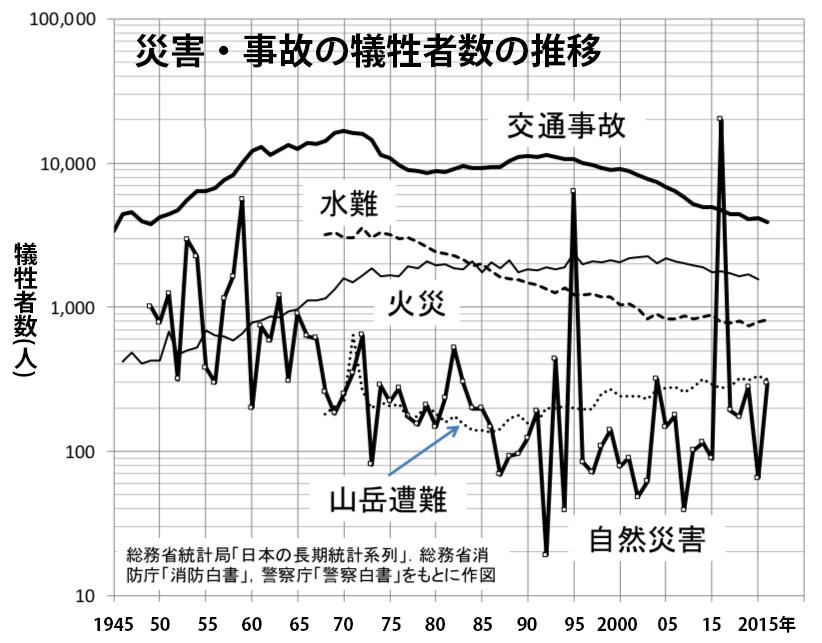 写真・図版 : 自然災害と不慮の事故の犠牲者数(牛山素行さんの研究から)