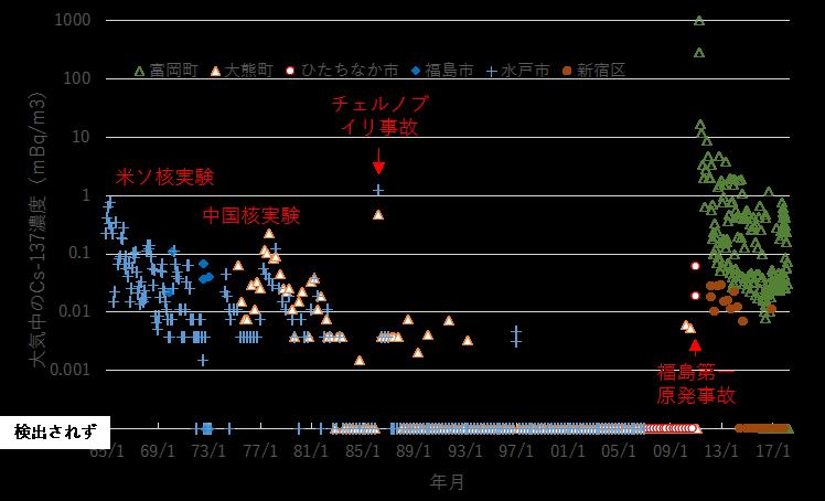 写真・図版 : 図1 福島、水戸市、新宿区の大気中のセシウム137濃度の変化(原子力規制庁環境放射線データベース=下のリンク=より2019/5/2作図)。ただし福島事故の後の最初の観測は2011年3月22日。